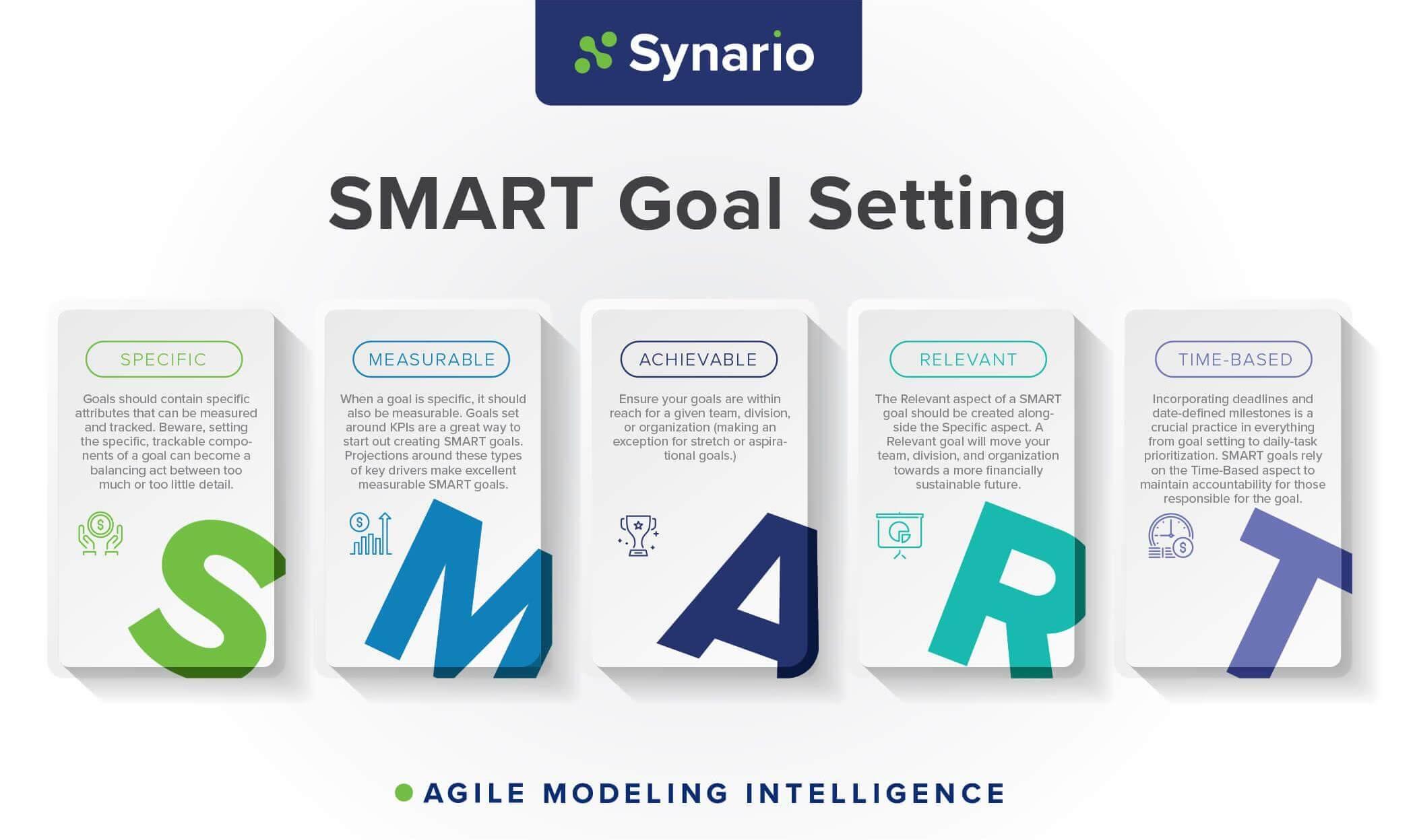 SMART Financial Modeling Goals